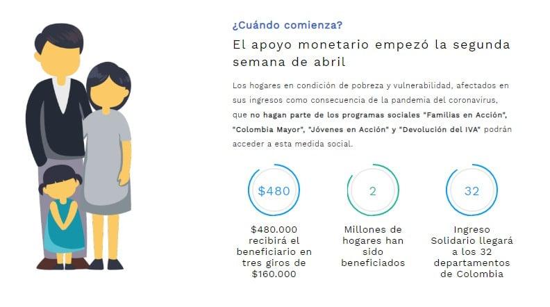 ingreso solidario prosperidad social colombia